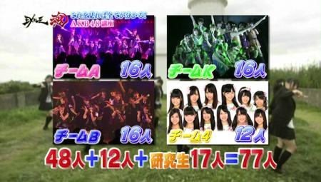 「チームA」「チームK」「チームB」「チーム4」+「研究生」=AKB48